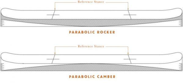 placa snowboard: profil rocker camber