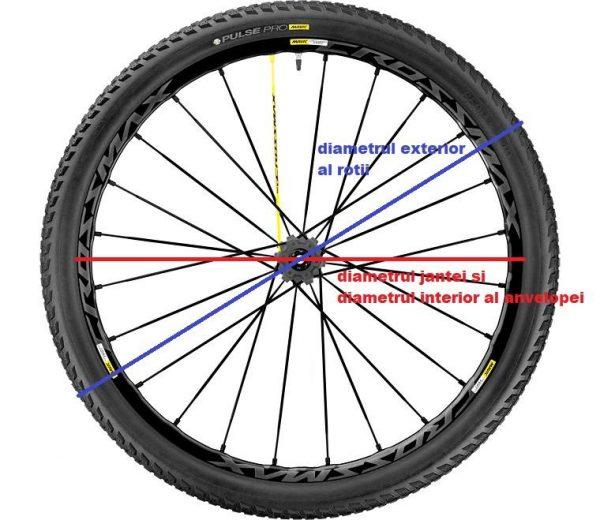 Diametrul rotii de bicicleta