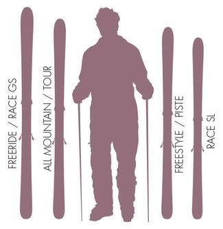 Lungimea corecta a schiurilor in functie de inaltimea schiorului