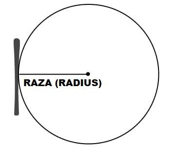 Radius schi
