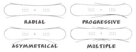 snowboard sidecut: radial progresiv asimetric multiplu