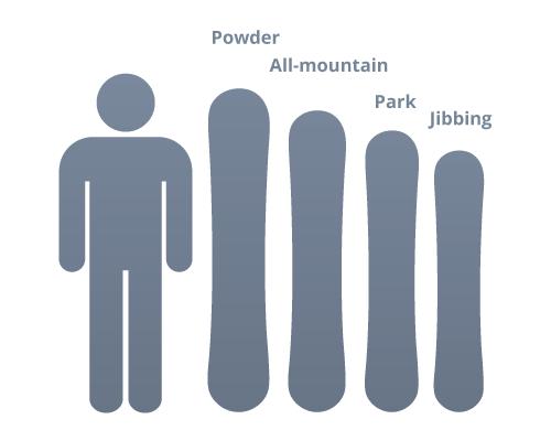 placa snowboard: lungime in functie de inaltimea persoanei