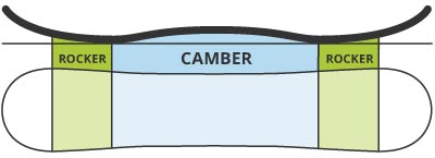 placa snowboard: profil rocker camber rocker