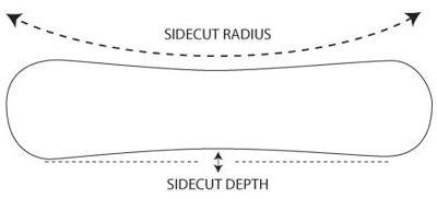 placa snowboard radius si sidecut
